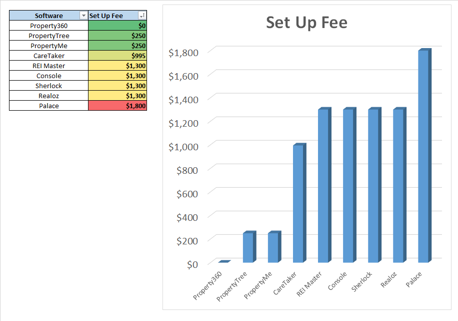 no set up fee property management software